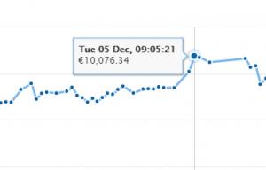 Bitcoin 10000 euro