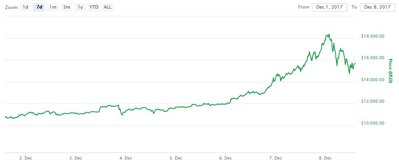bitcoin koers 18000