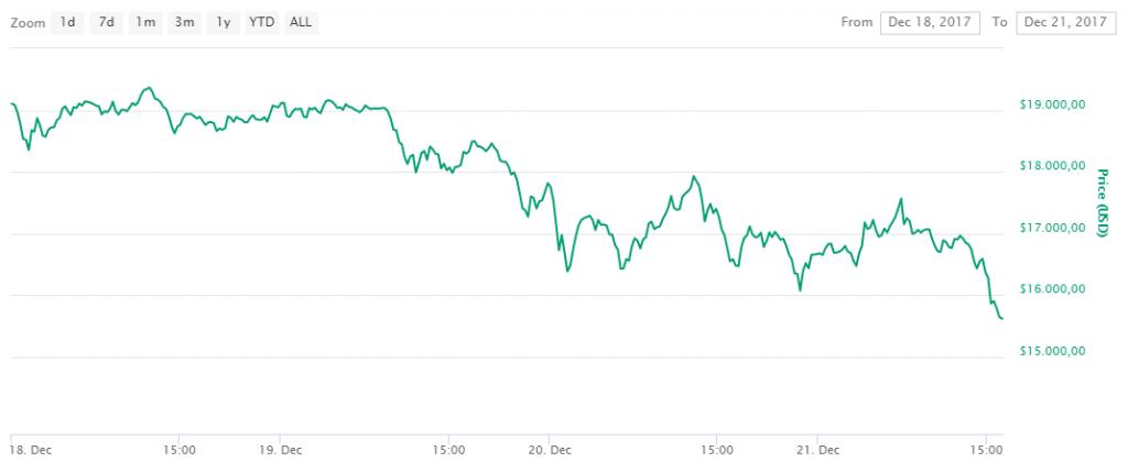 koers bitcoin 15k