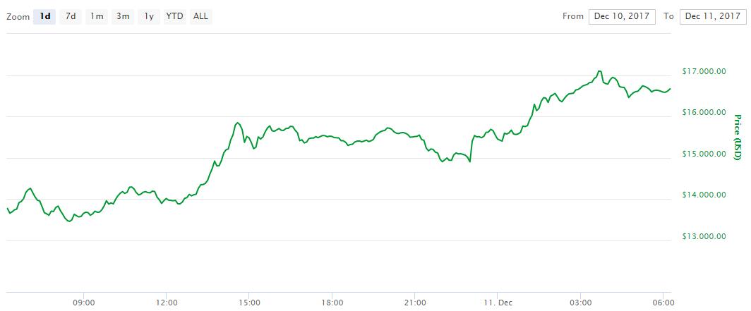 koers bitcoin futures