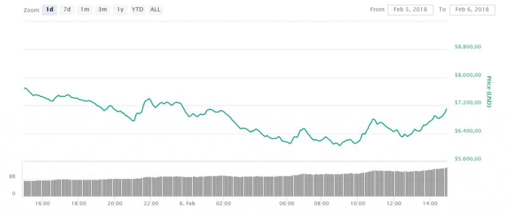 Bitcoin koers herstel