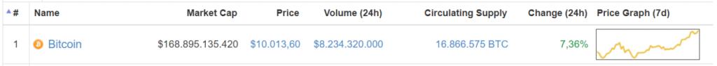 Bitcoin 10000