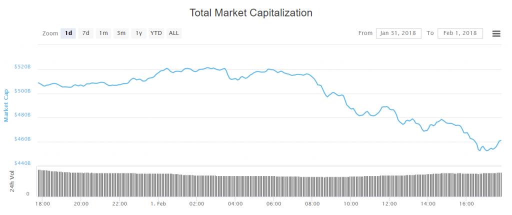 marketcap crash