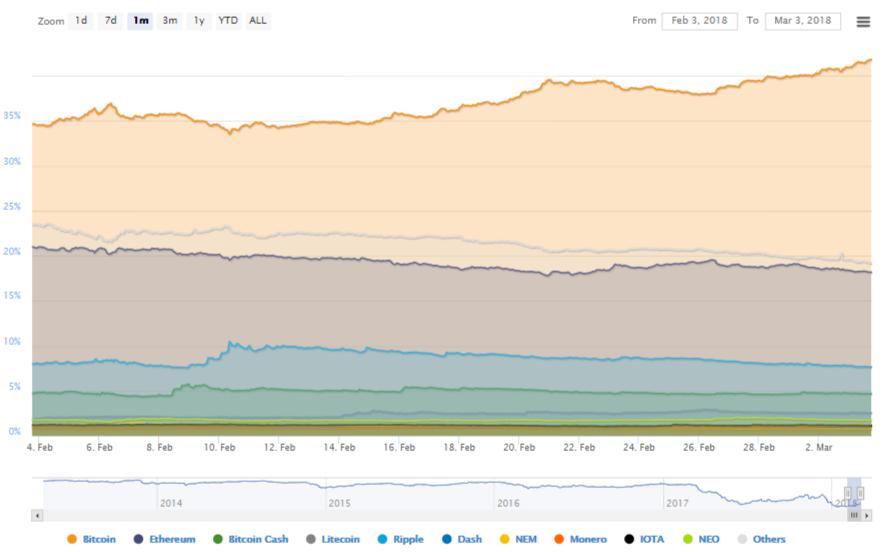 bitcoin dominantie grafiek