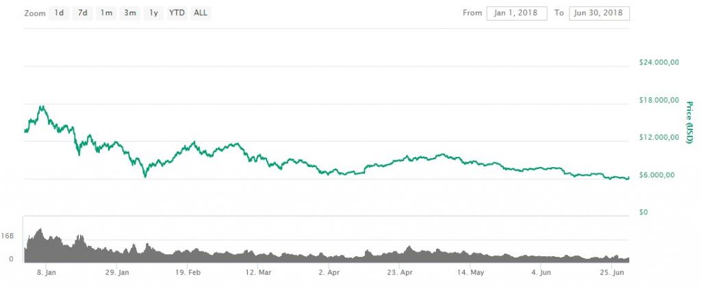 bitcoin eerste helft 2018