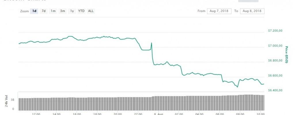 bitcoin daling waarom