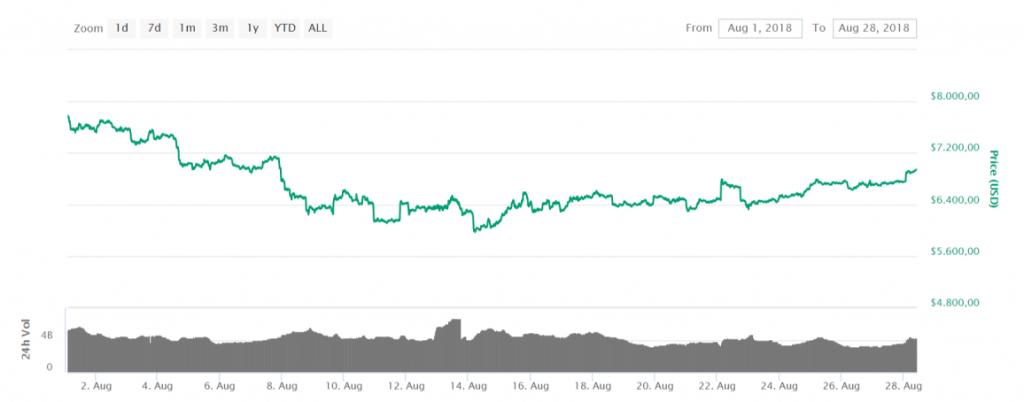 prijs bitcoin augustus 2018