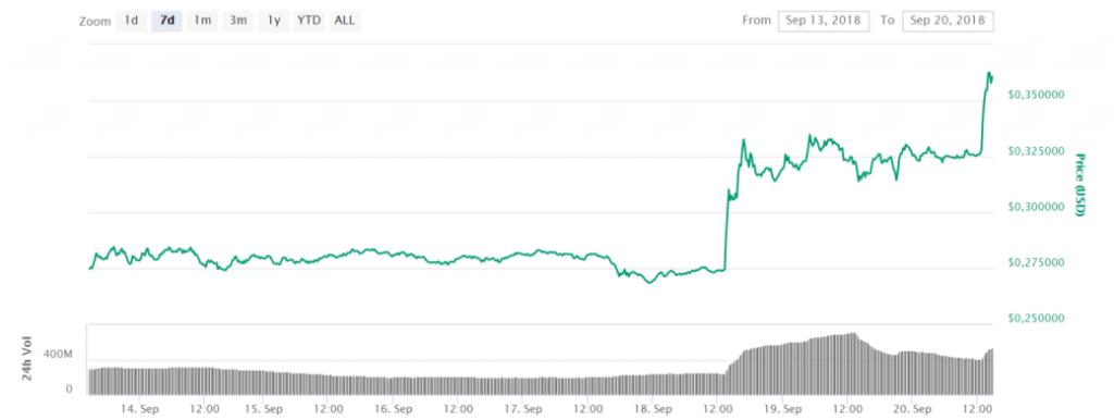 prijs stijging ripple stijgt