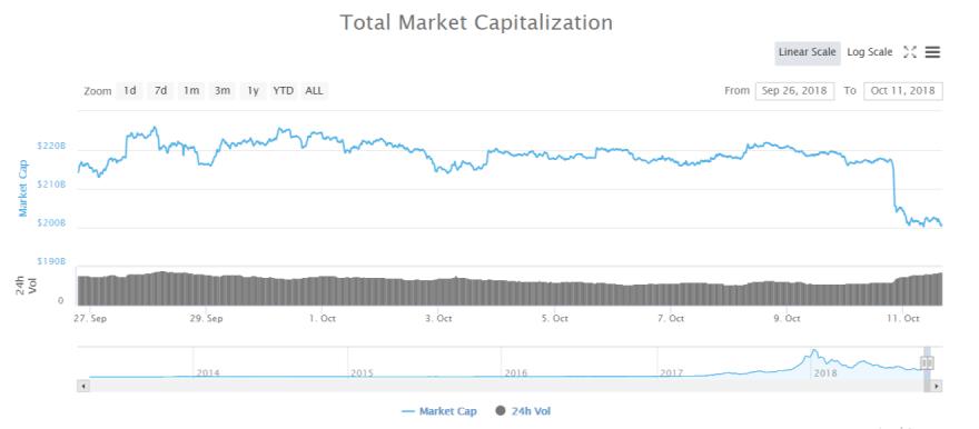 cryptomarkt daling