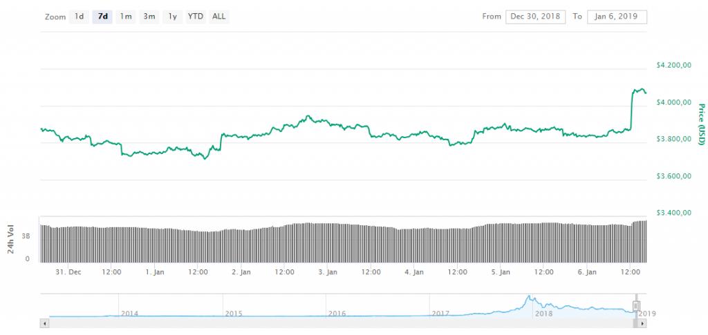 bitcoin prijs weekly