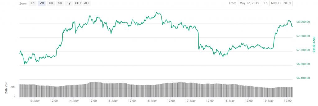 bitcoin prijs stijging