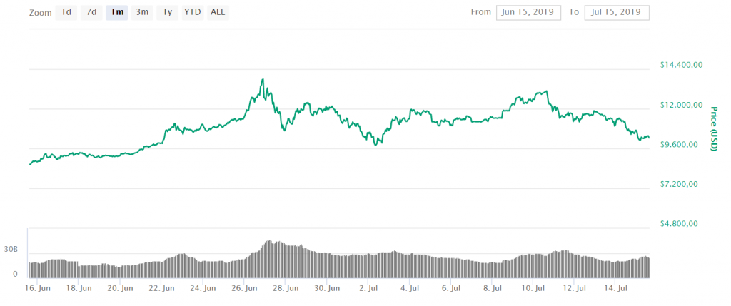 bitcoin maand