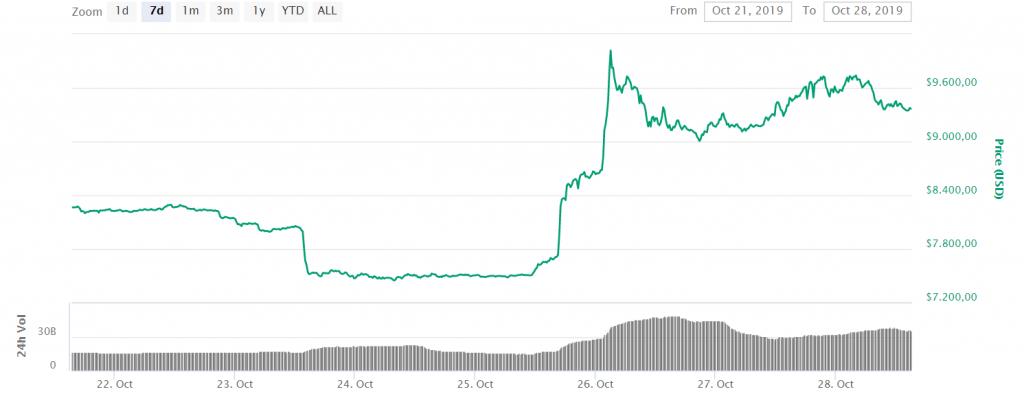 Bitcoin stijging china