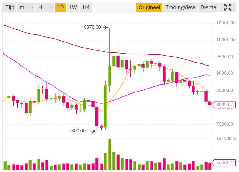 bitcoin prijs update