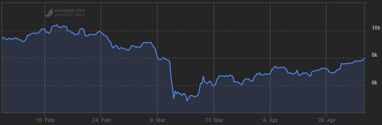 Bitcoin stijging corona verdubbeld