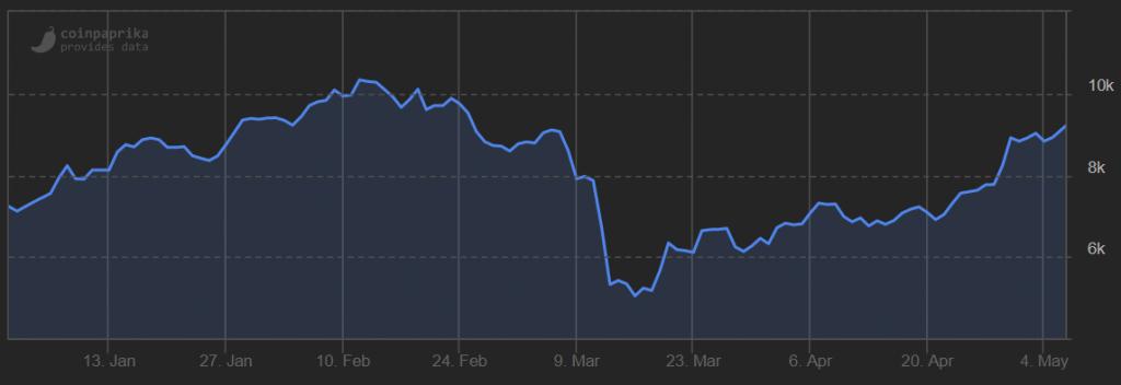 bitcoin stijging oorzaak