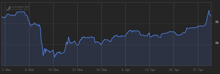 bitcoin stijging maart april