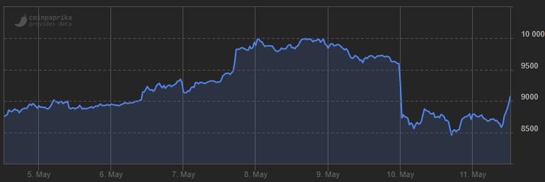 bitcoin stijging halving