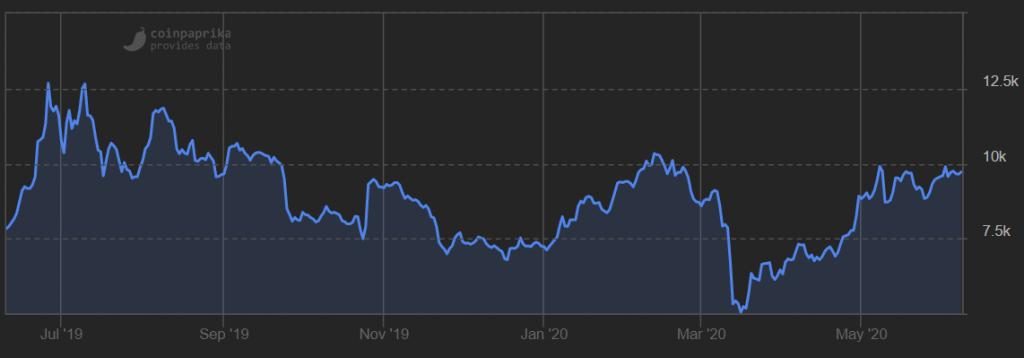 Bitcoin 10.000 wanneer stijging daling