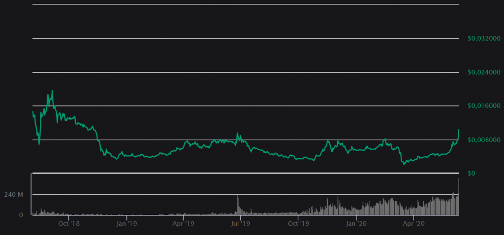 vechain coinbase stijging