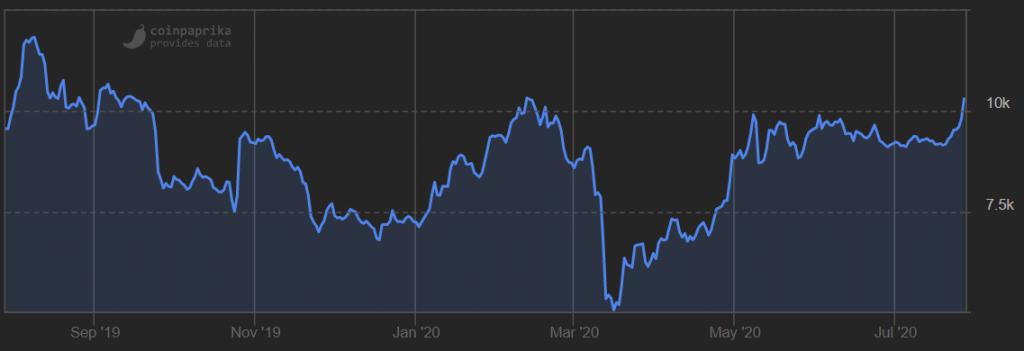 bitcoin 10k stijging kan het vast houden