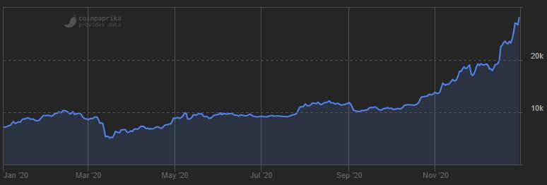 prijs bitcoin 30k