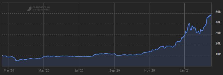 bitcoin prijs vijftigduizend dollar